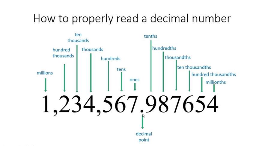 Cách đọc số thập phân (decimal numbers) trong tiếng Anh