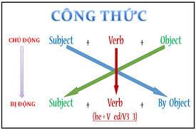 Cấu trúc chuyển đổi câu chủ động sang câu bị động